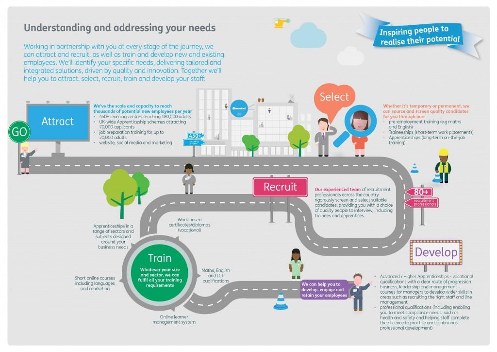 Employer roadmap