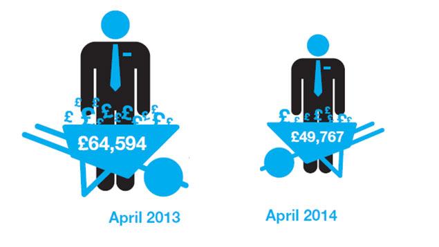 Company directors' bonuses fall