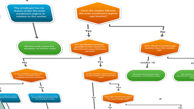 xperthrs liveflo provides interactive flowcharts setting out the steps to follow - Hr Process Flow Chart Examples