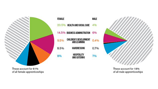 61% of female apprentices work in just five sectors. Chart: Young Women's Trust. Source: BIS, April 2014.