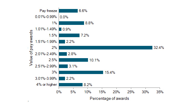 Pay award forecasts, 12 months to the end of August 2018; n = 318 employee groups. Source: XpertHR